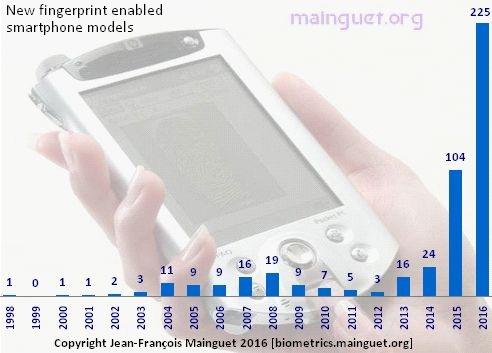 Biometrics: cellphones & PDA with fingerprint sensors history