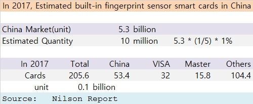 fingerprint sensor 2017 supply chain