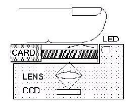 Biometrics: fingerprint sensor products